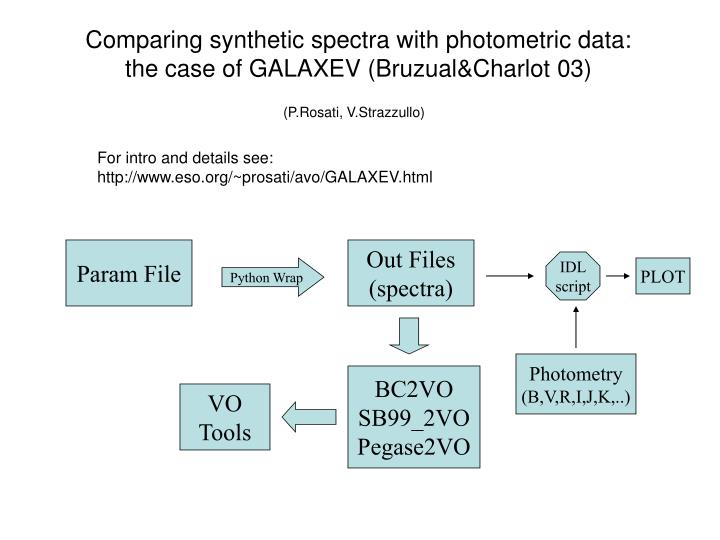 Comparing synthetic spectra with photometric data: