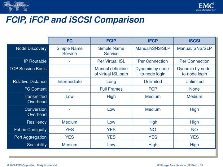 FCIP, iFCP and iSCSI Comparison