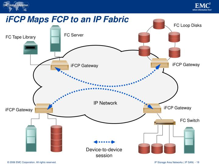 iFCP Maps FCP to an IP Fabric
