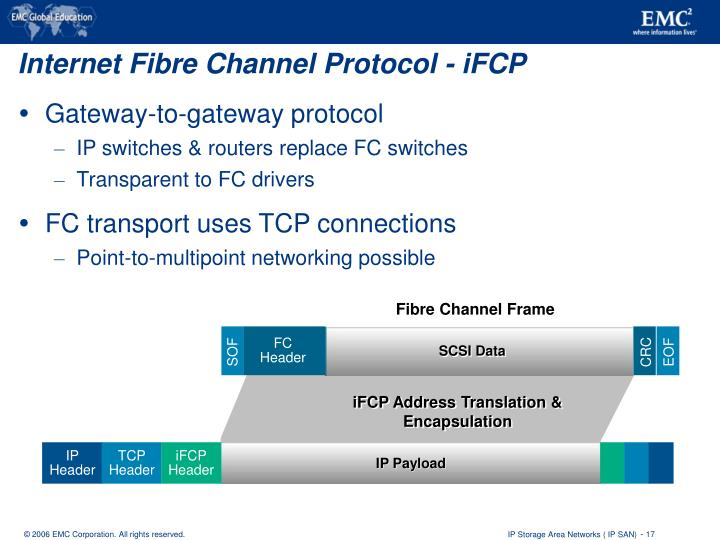 Fibre Channel Frame