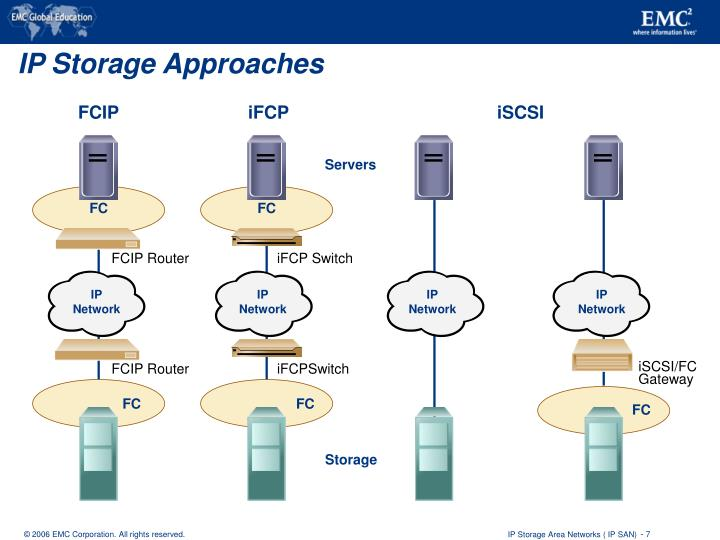 IP Storage Approaches