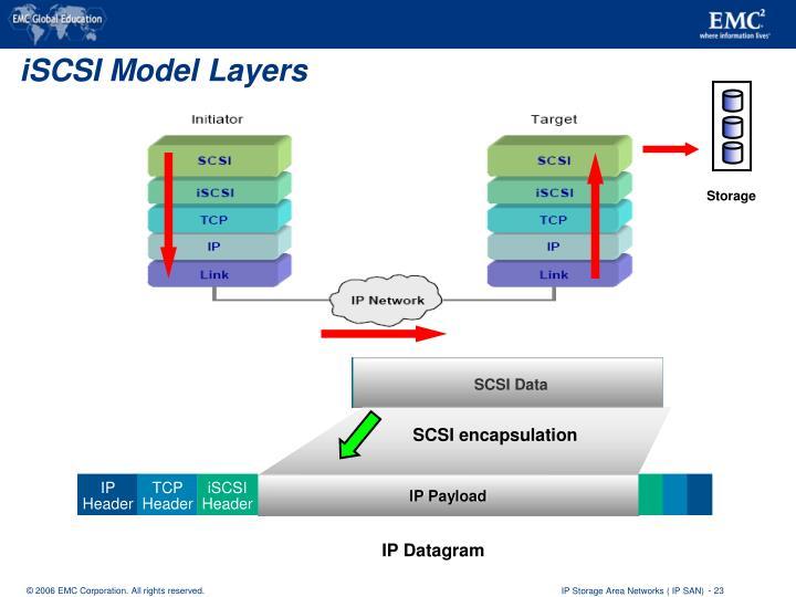 SCSI encapsulation