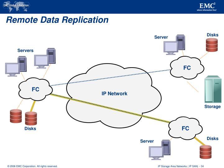 Remote Data Replication