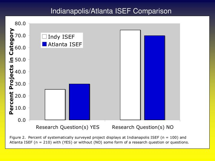 Indianapolis/Atlanta ISEF Comparison