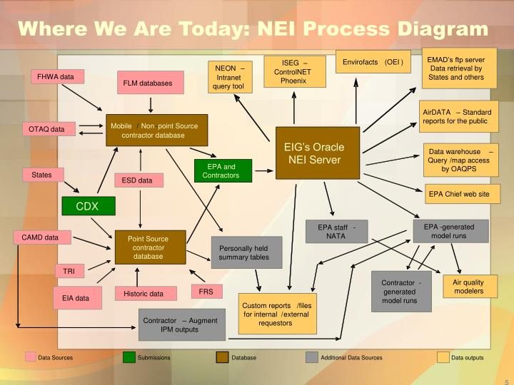 Where We Are Today: NEI Process Diagram
