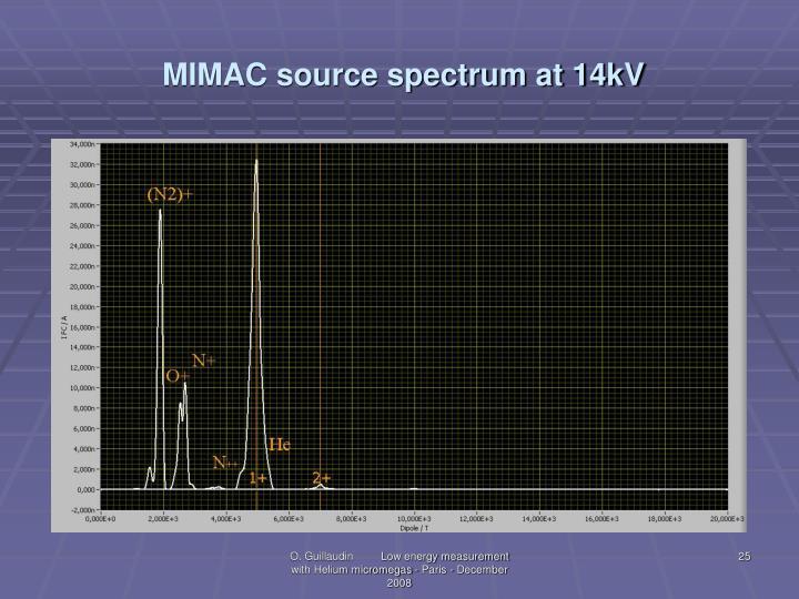 MIMAC source spectrum at 14kV