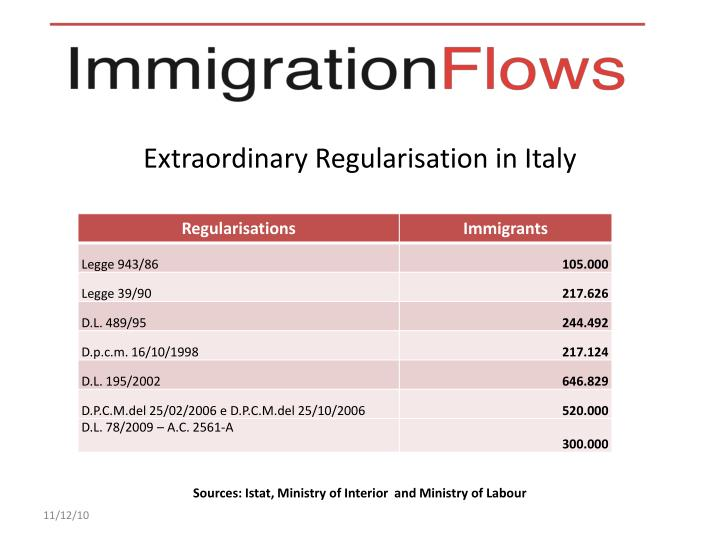 Extraordinary Regularisation in Italy