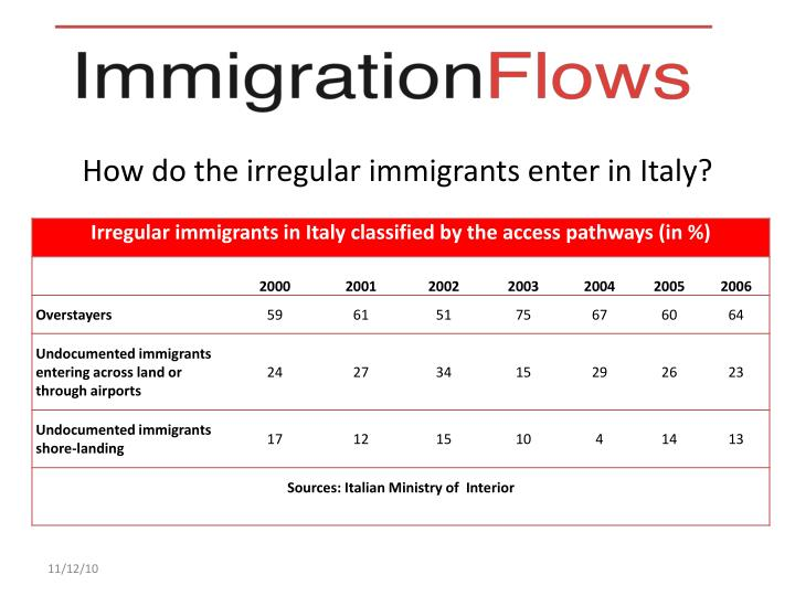 How do the irregular immigrants enter in Italy?