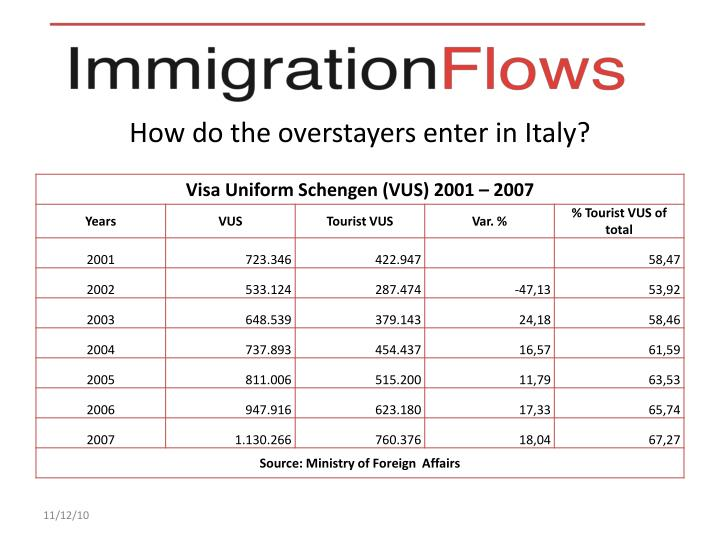 How do the overstayers enter in Italy?