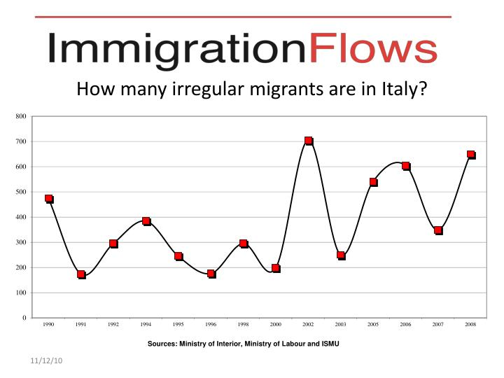 How many irregular migrants are in Italy?