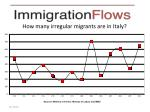 how many irregular migrants are in italy