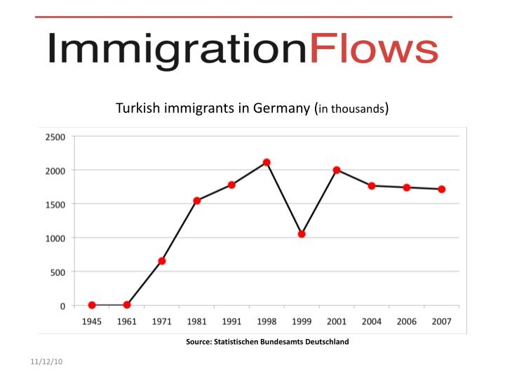 Turkish immigrants in Germany (