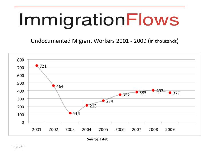 Undocumented Migrant Workers 2001 - 2009 (