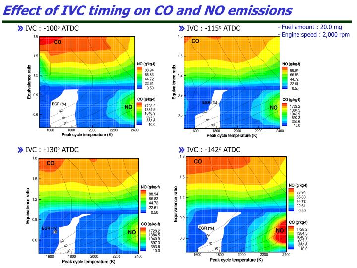 Effect of IVC timing on CO and NO emissions