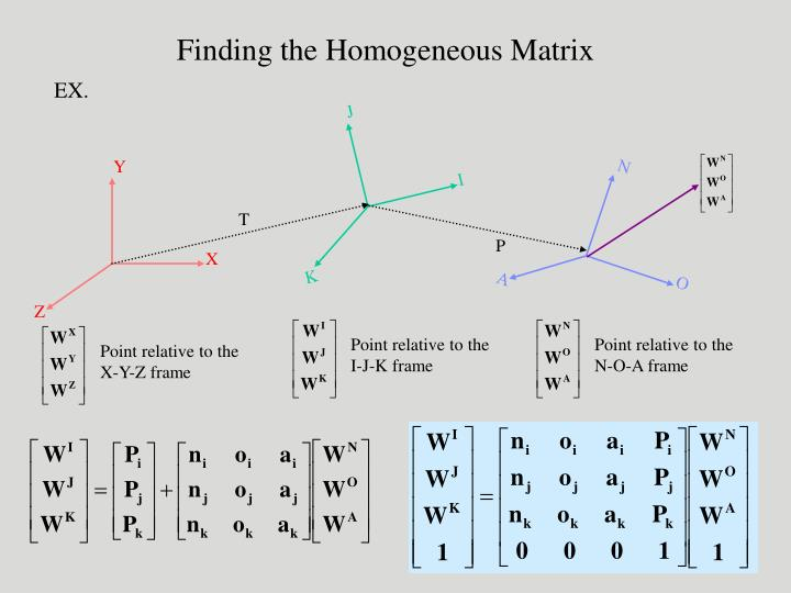Finding the Homogeneous Matrix