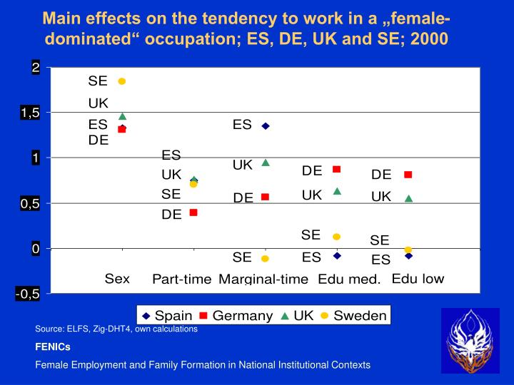 "Main effects on the tendency to work in a ""female-dominated"" occupation; ES, DE, UK and SE; 2000"