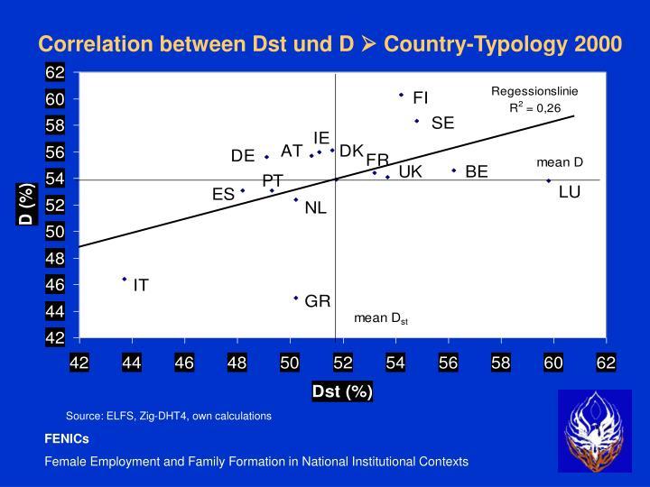 Correlation between Dst und D
