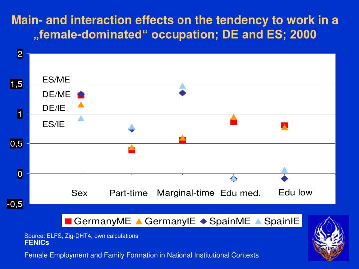 "Main- and interaction effects on the tendency to work in a ""female-dominated"" occupation; DE and ES; 2000"