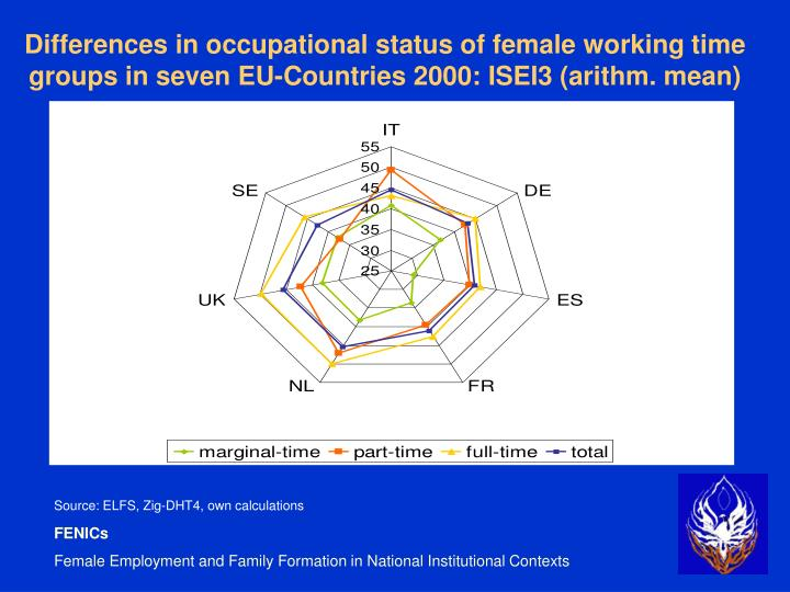 Differences in occupational status of female working time groups in seven EU-Countries 2000: ISEI3