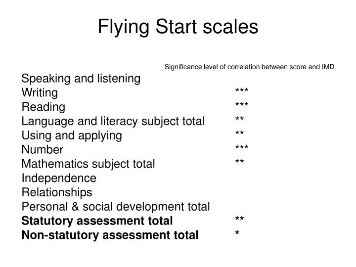 Flying Start scales