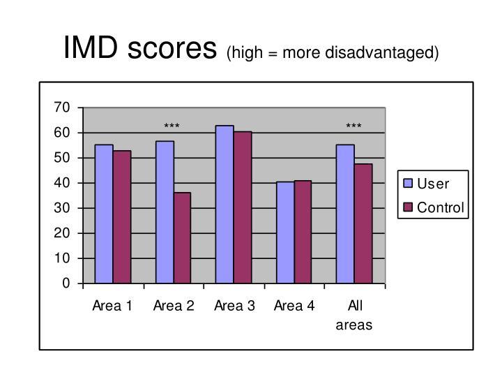 IMD scores