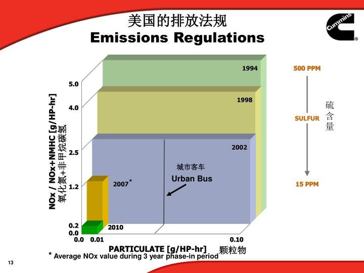 美国的排放法规