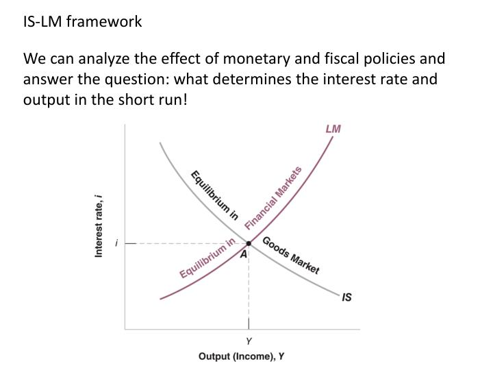 IS-LM framework