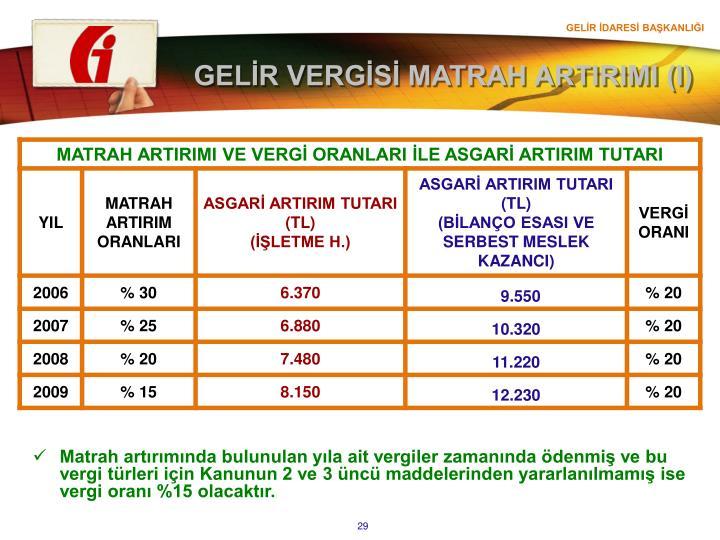 GELİR VERGİSİ MATRAH ARTIRIMI (I)