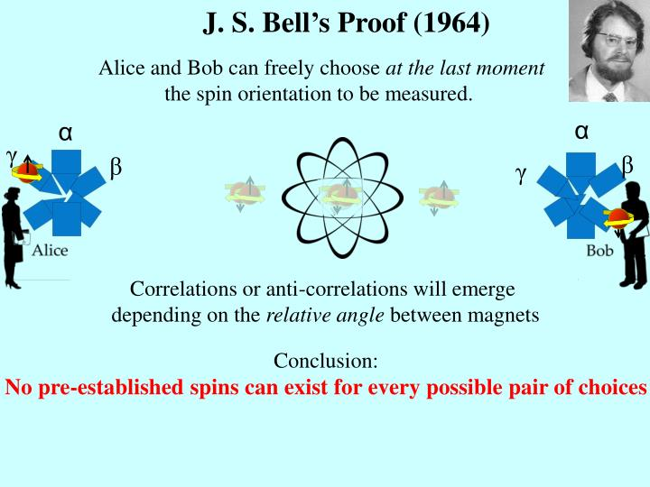 J. S. Bell's Proof (1964)