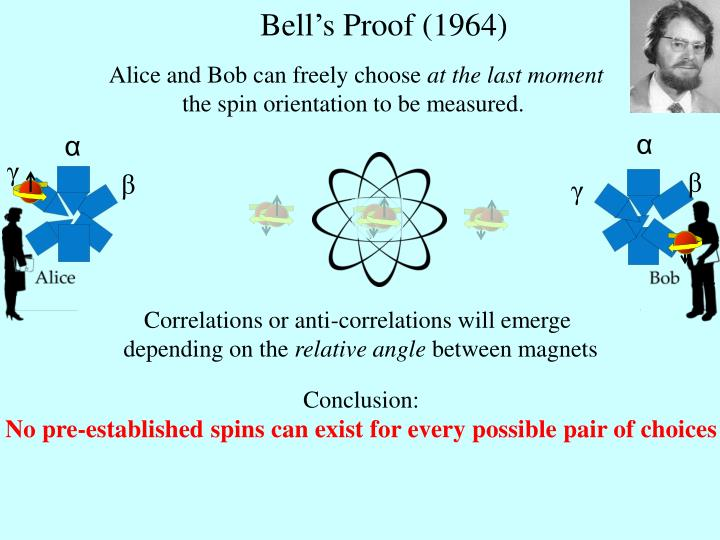 Bell's Proof (1964)