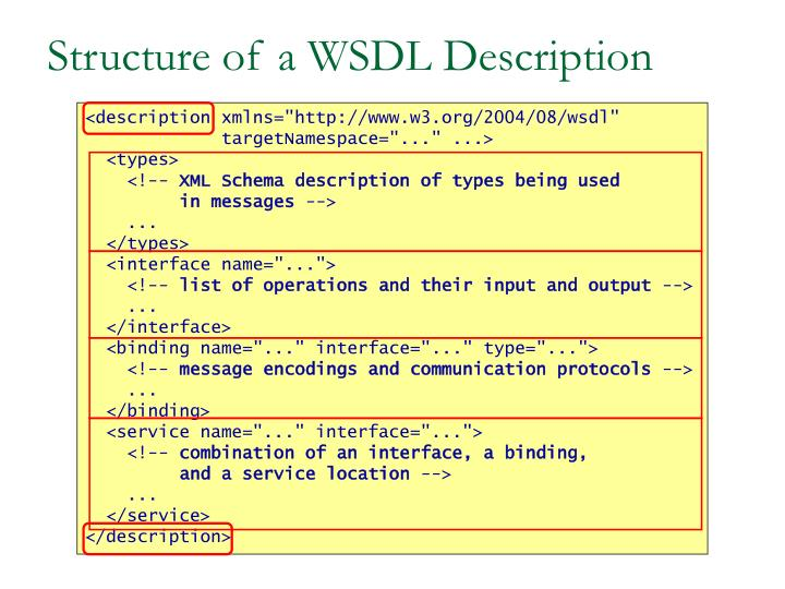 Structure of a WSDL Description