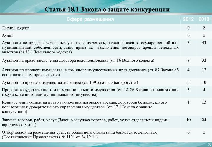 Статья 18.1 Закона о защите конкуренции