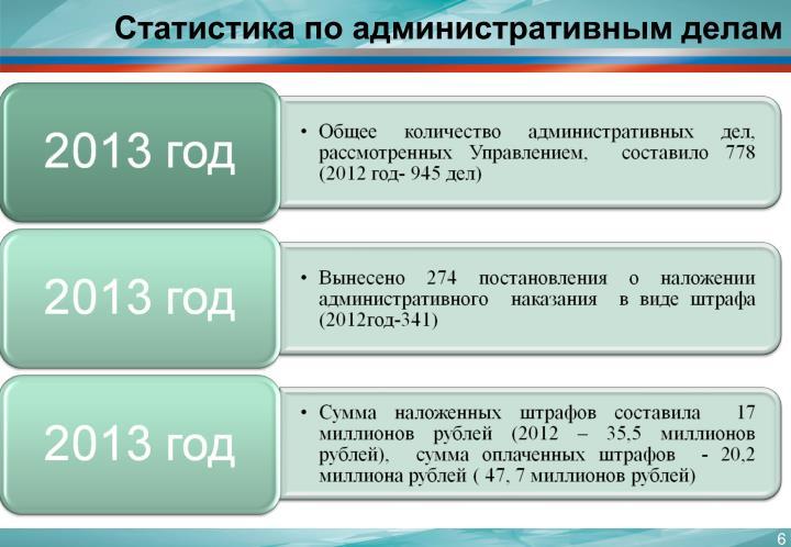 Статистика по административным делам