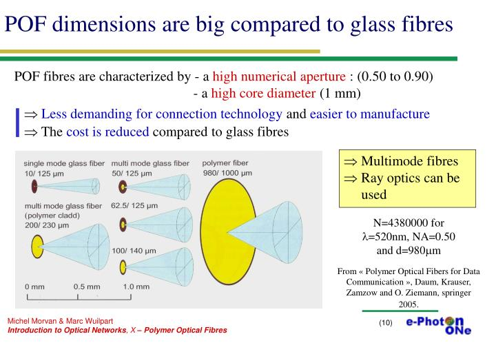 POF dimensions are big compared to glass fibres