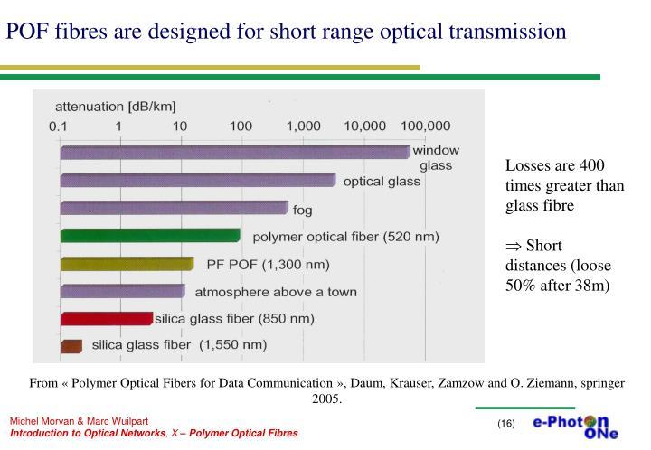 POF fibres are designed for short range optical transmission
