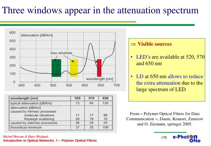 Three windows appear in the attenuation spectrum