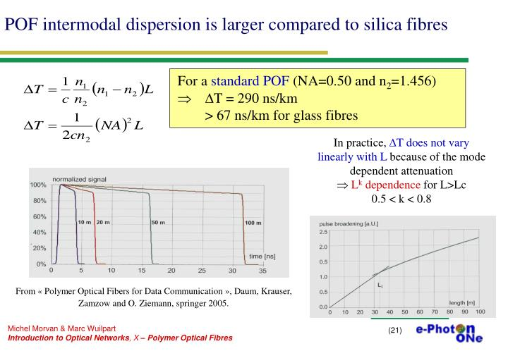 POF intermodal dispersion is larger compared to silica fibres