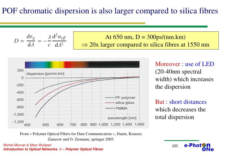 POF chromatic dispersion is also larger compared to silica fibres