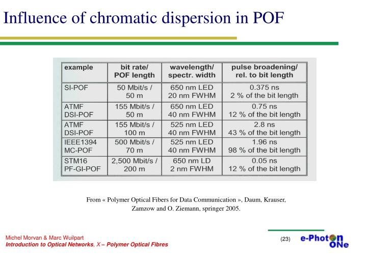 Influence of chromatic dispersion in POF