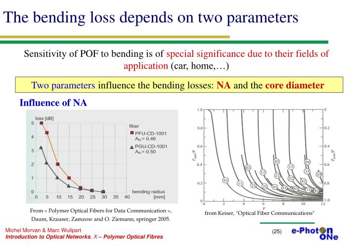 The bending loss depends on two parameters
