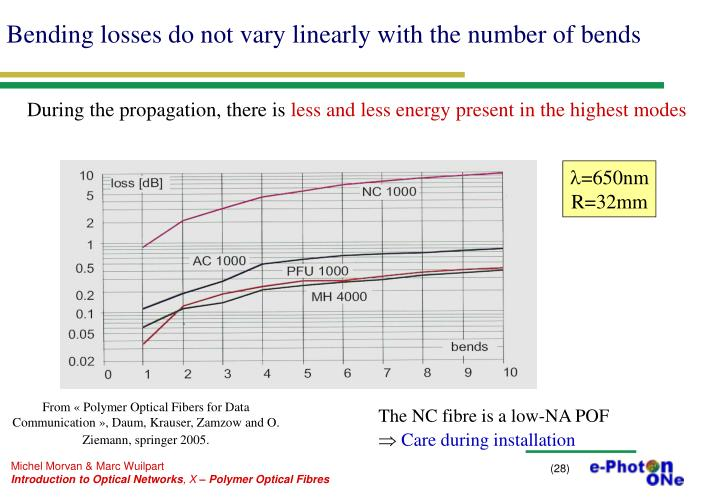 Bending losses do not vary linearly with the number of bends