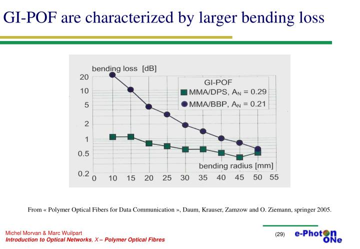 GI-POF are characterized by larger bending loss