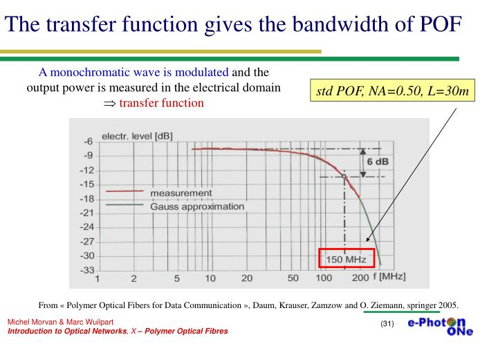 The transfer function gives the bandwidth of POF
