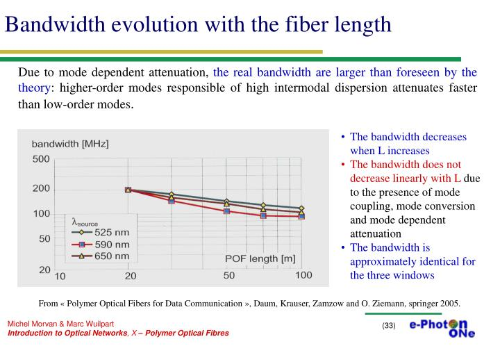 Bandwidth evolution with the fiber length