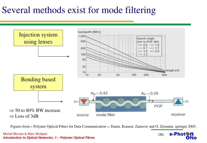 Several methods exist for mode filtering