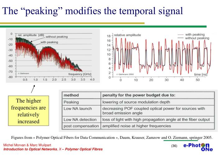 "The ""peaking"" modifies the temporal signal"