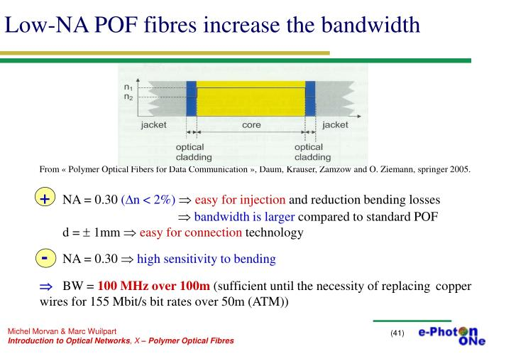 Low-NA POF fibres increase the bandwidth