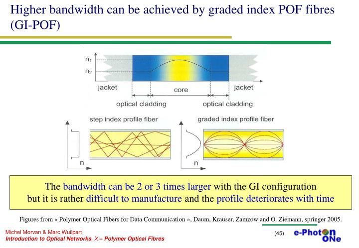 Higher bandwidth can be achieved by graded index POF fibres (GI-POF)