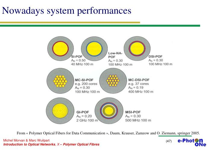 Nowadays system performances