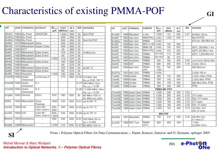 Characteristics of existing PMMA-POF
